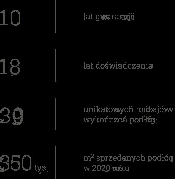 10 lat gwarancji, 17 lat doświadczenia, 29 unikatowych rodzajów wykończeń podług, 210 tys. m sprzedanych podłóg